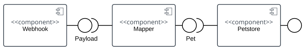 Component Interface Interaction