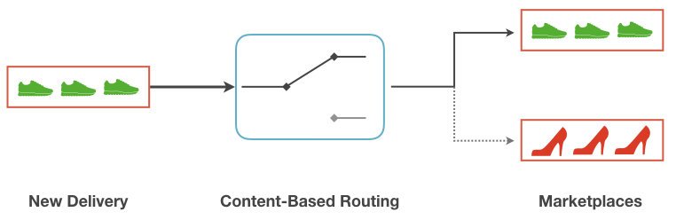 Content-Based Router principle